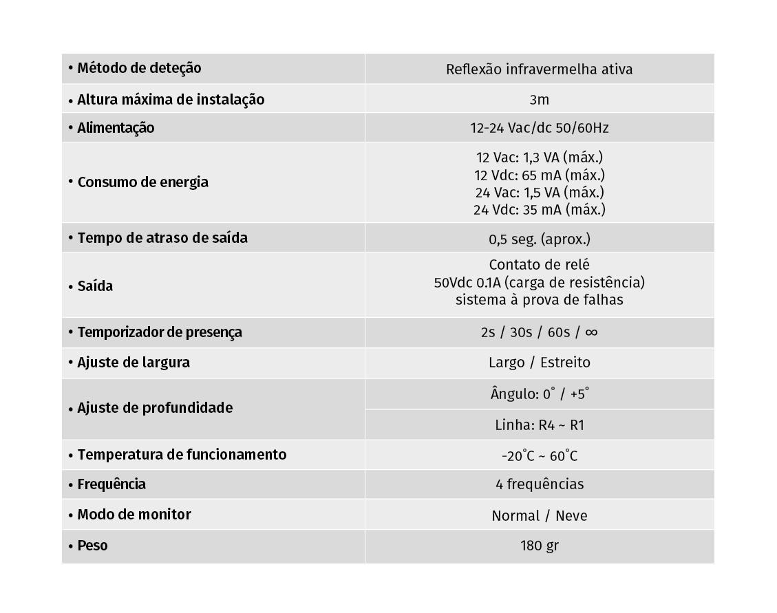 Dados Técnicos